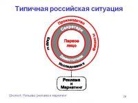 Рекламная инфа «Яндекса» сбавила обороты